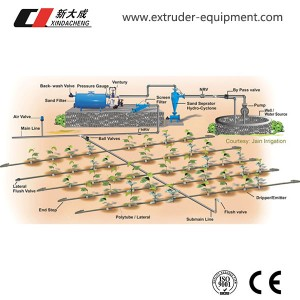 Drip irrigation system & project